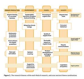 Fire temaer i forskningsprogrammet 2014-2018.